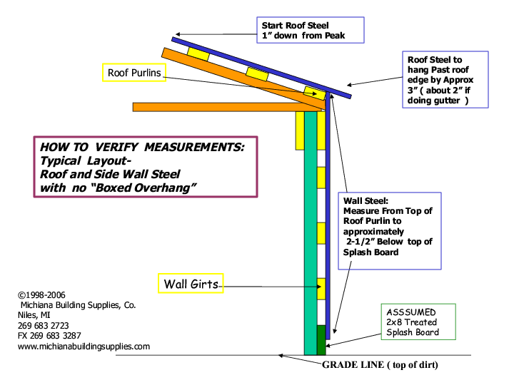 Metal Roofing And Siding Measuring Help.