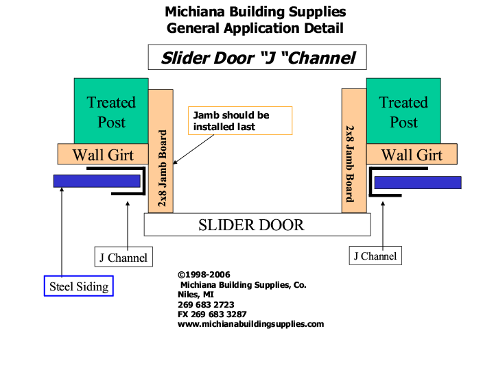 Sliding Track Door Systems Information And Price List